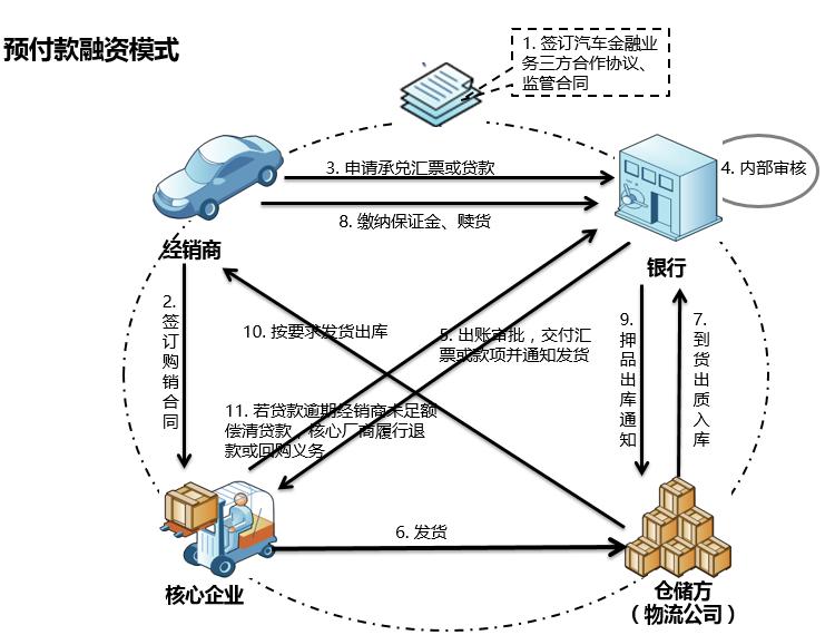 供应链模式介绍