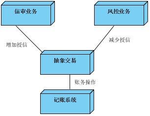 分布式金融交易的事务处理